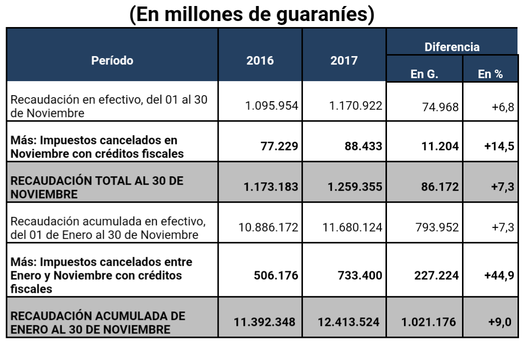 Tributación recaudó G. 12,4 billones de enero a noviembre de este ...